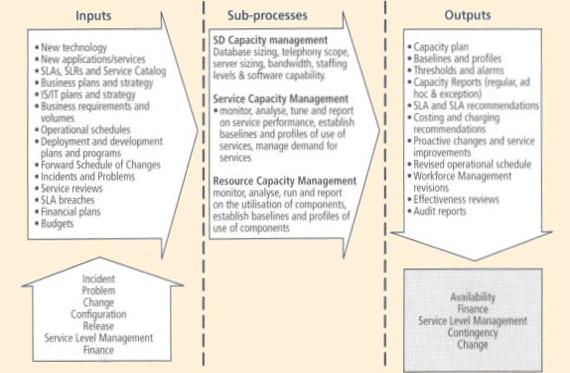 Capacity Management process