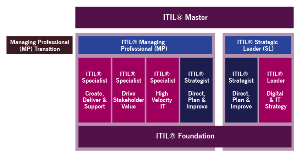 ITIL 4 Certification Path Announced by AXELOS