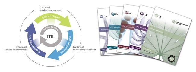 itil service management - itil introduction