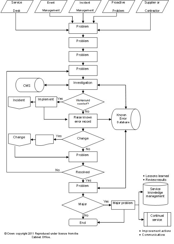 Problem Management: Problem Management On A Shoe String