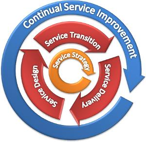 Image result for service lifecycle