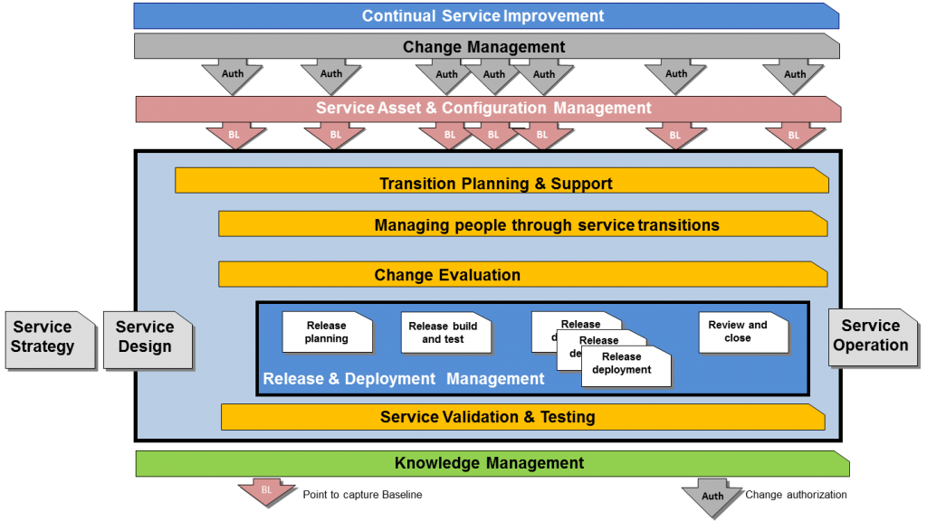 service transition3