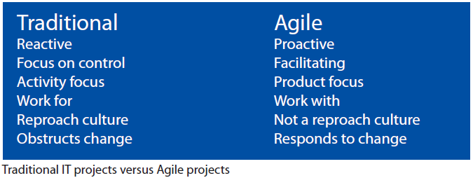 Traditional IT Projects versus Agile Projects