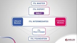 itil_qualification_scheme_with_practitioner__kk26112015_v2