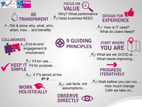 9 Guding Principles